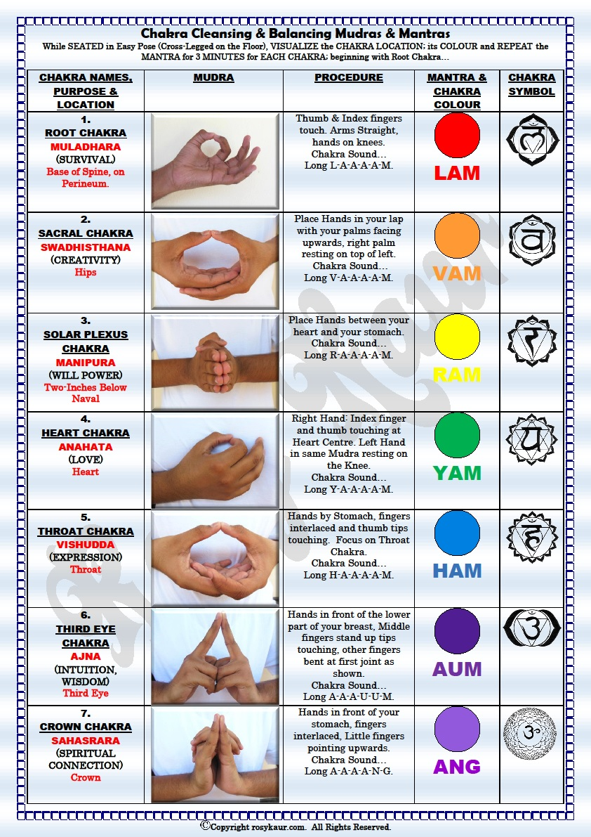 photo relating to Printable Chakra Chart titled CHAKRA Cleaning BALANCING CHART Rosy Kaur