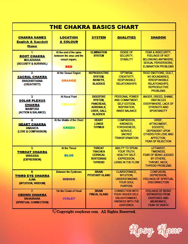 THE CHAKRA BASICS CHART